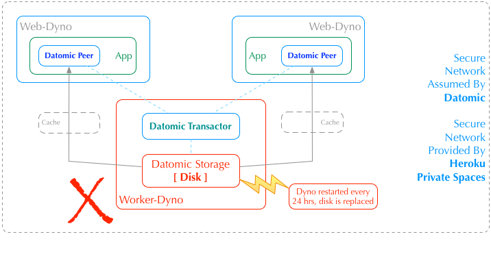 Datomic components